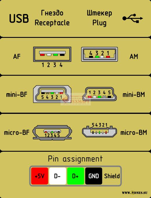 Разъём mini USB BM содержат 5